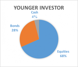 younger-investor